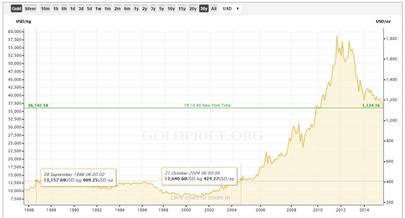 This Kitco chart shows gold price data for the past 30 years.