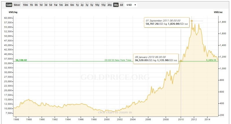Everyone that invested in gold between 6th January 2010 and 1st September 2012 (and held on to it) has made a loss to date (13th August 2015