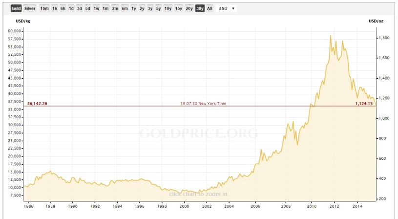 This www.kitco.com chart shows historical data for gold prices going back 30 years